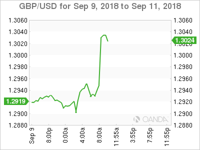 GBP/USD for Sept. 9-11, 2018.