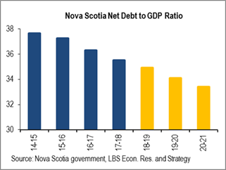 Nova Scotia Net Debt to GDP Ratio.