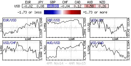 US Dollar Index for Nov. 14-15, 2018.