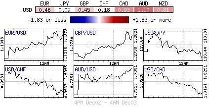 US Dollar Index for Dec. 2-3, 2018.