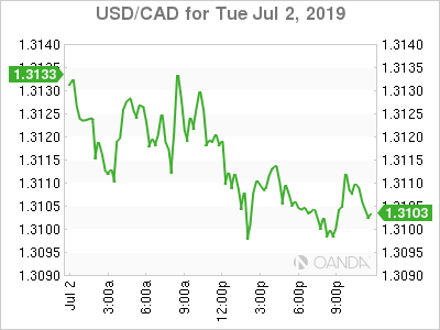 USD/CAD for July 2, 1019.