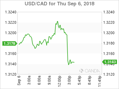 USD/CAD for Sept. 6-7, 2018.