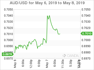 AUD/USD for May 6-8, 2019.