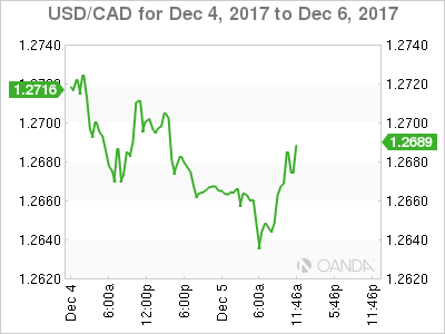 USD/CAD for Dec. 4-6, 2017.