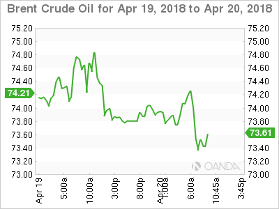 Brent crude for April 19-20, 2018.