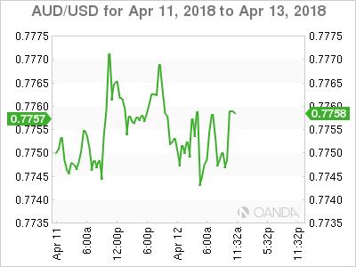 AUD/USD for April 11-13, 2018.