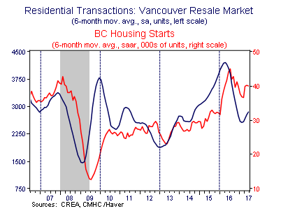 Residential Transactions: Vancouver Resale Market