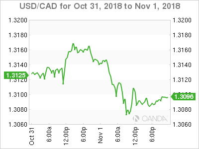 USD/CAD for Oct. 31-Nov. 1, 2018.