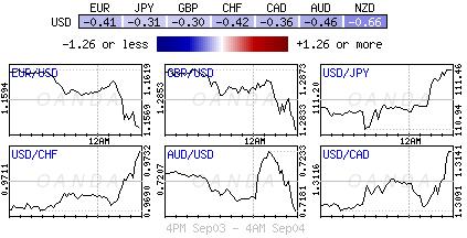 US Dollar Index for Sept. 3-4, 2018.