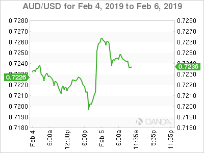 AUD/USD for Feb. 4-6, 2019.