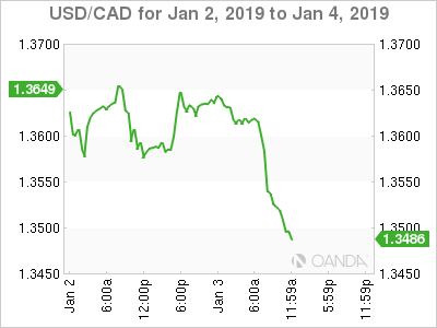 USD/CAD for Jan. 2-4, 2019.