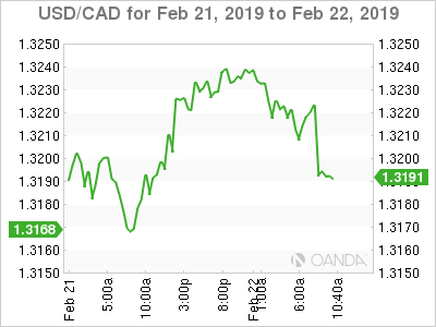 USD/CAD for Feb. 21-22, 2019.
