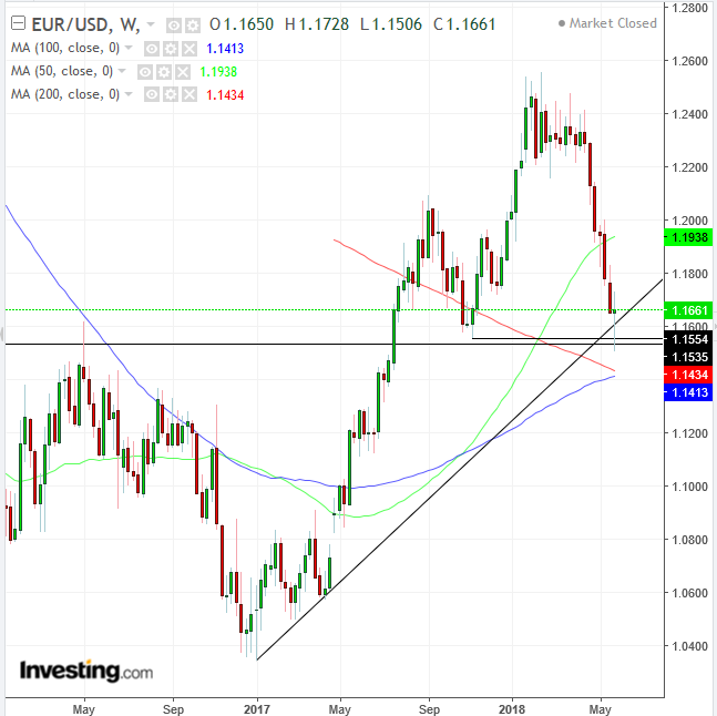 EUR/USD Daily