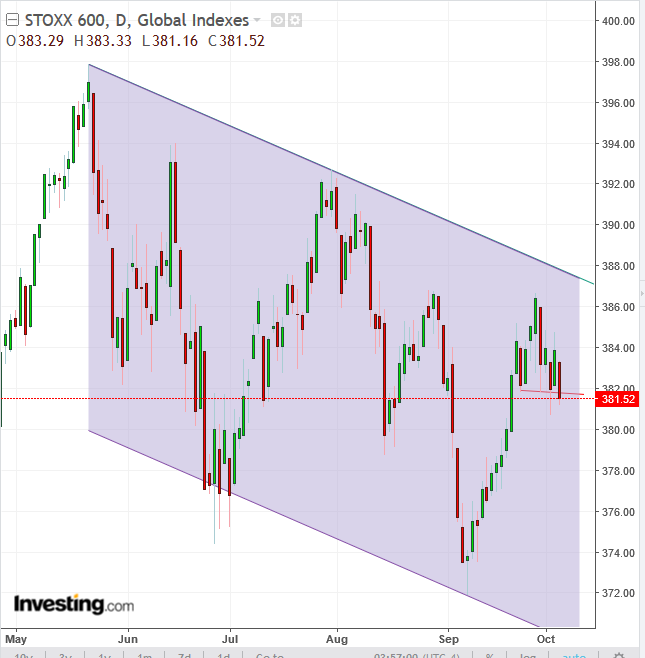 STOXX 600 Daily Chart