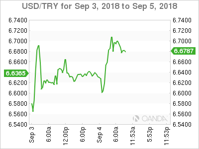 USD/TRY for Sept. 3-5, 2018.