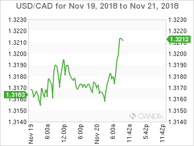 USD/CAD Nov. 19-21, 2018.