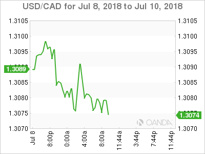 USD/CAD for July 8-10, 2018.