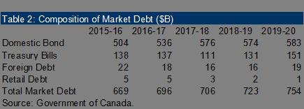Composition of Market Debt.
