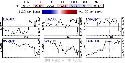 US Dollar Index for Aug. 30-31, 2018.