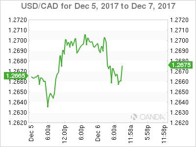 USD/CAD Dec. 5-7, 2017.