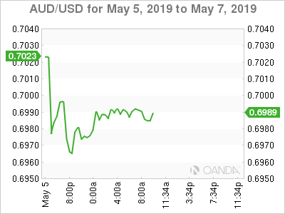 AUD/USD for May 5-7, 2019.