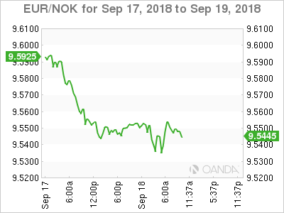 EUR/NOK for Sept. 17-19, 2018.