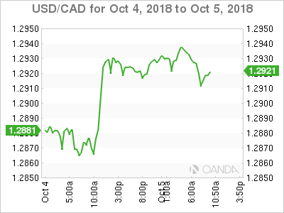 USD/CAD for Oct. 4-5, 2018.