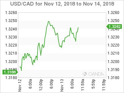 USD/CAD for Nov. 12-14, 2018.
