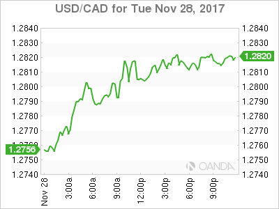 USD/CAD for Nov. 28, 2017.