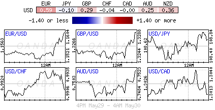 US Dollar Index for May 29-30, 2018.