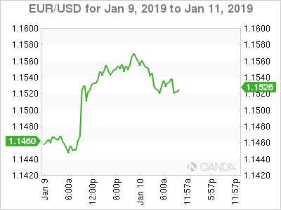 EUR/USD for Jan. 9-11, 2019.