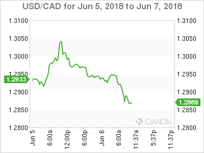USD/CAD for June 5-7, 2018.
